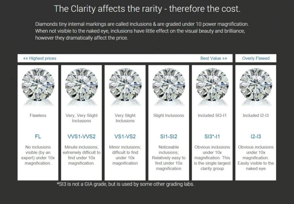 High Quality Color Diamond Clarity FL VVS1 VVS2 SI1 SI2 12-13 Surrey Langley Canada Vancouver