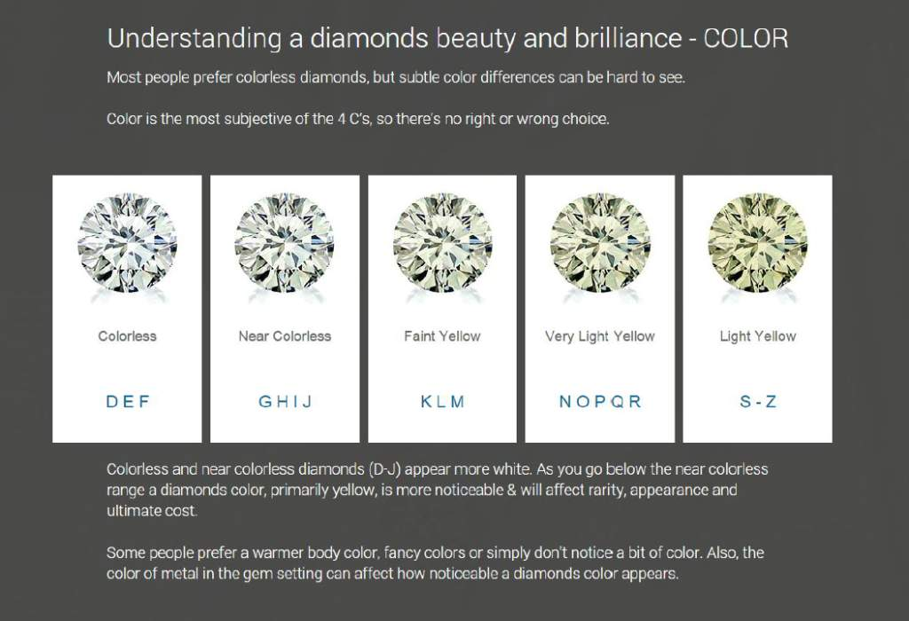 High Quality Clarity Diamond Color D E F G H I J K L M N O P Q R S Z Surrey Langley Canada Vancouver