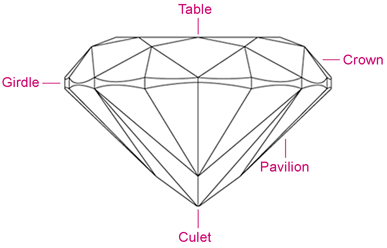 High Quality Diamond Cut Chart Shape Fashion Jewellery Surrey Langley Canada